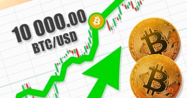 O preço do Bitcoin aumenta para US $10.000 em meio à alta dos investidores