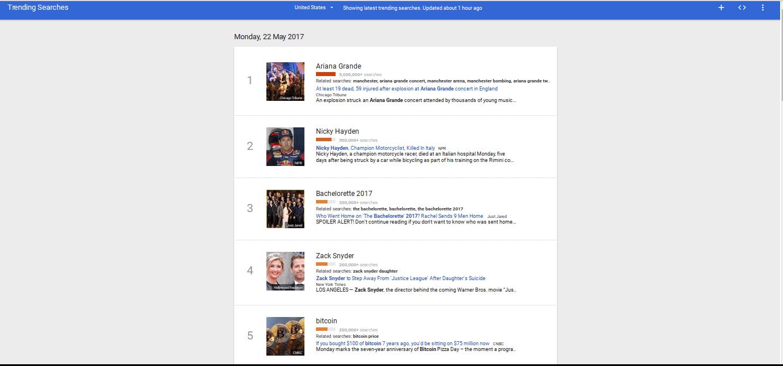 Bitcoin Entra no Top 5 Google Pesquisas, Ethereum At 18