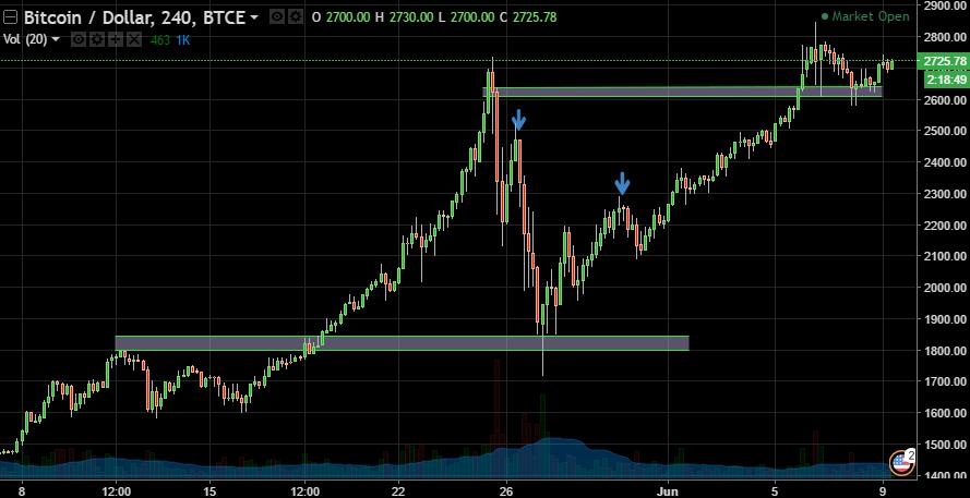 Bitcoin  Dollar, 240, BTCE
