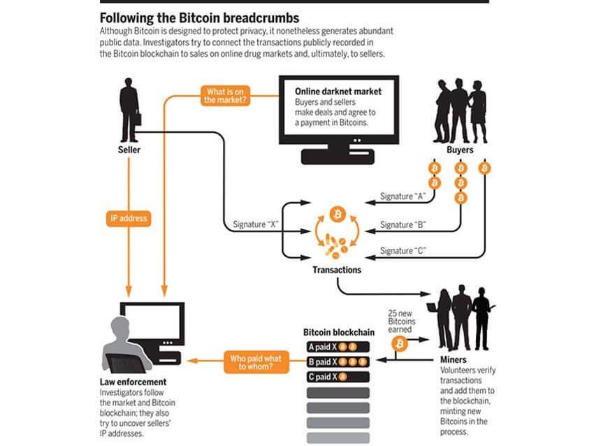 Bitcoin Breadcrumbs