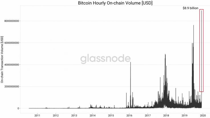 imagem com gráfico de volume de transações do bitcoin