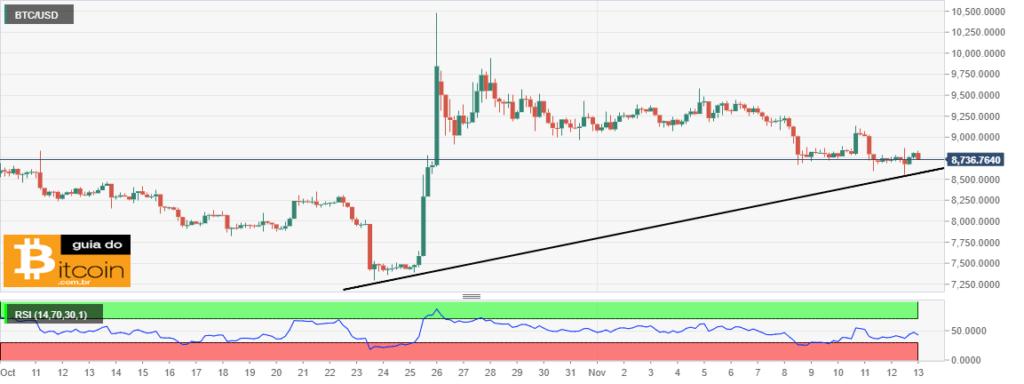 gráfico de preço do Bitcoin