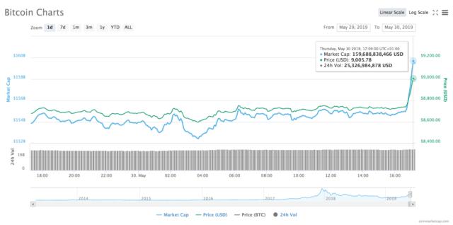 robinet bitcoin timp de 15 minute