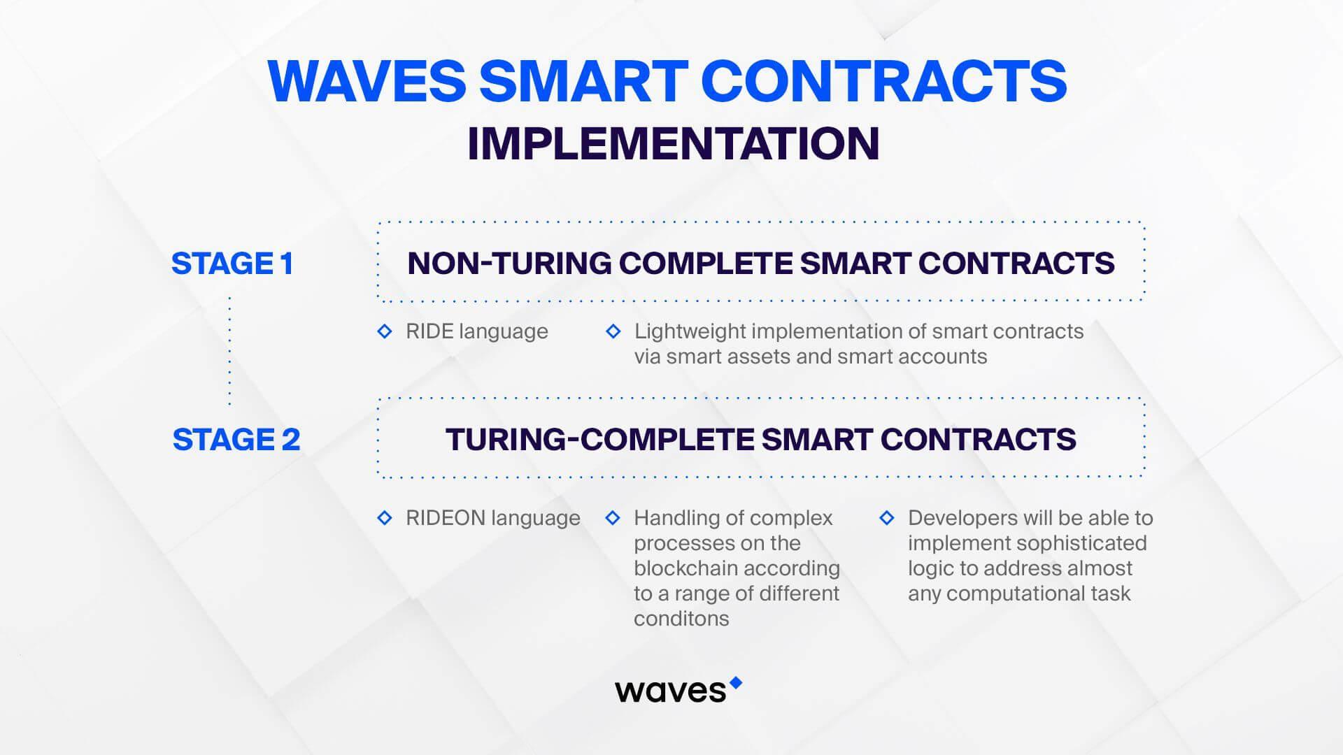 Implantação de contratos inteligentes de ondas