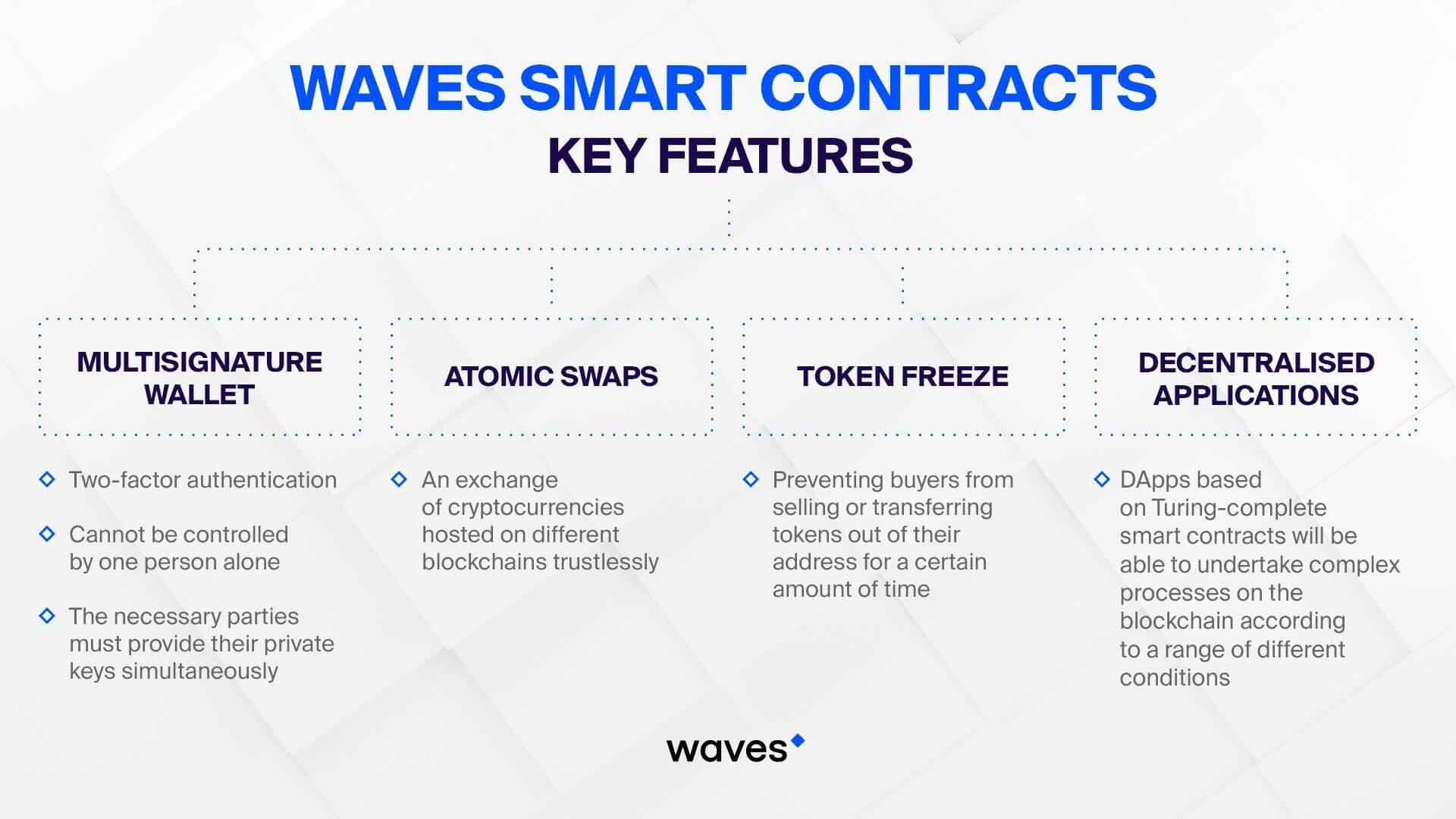 Acordos inteligentes de ondas. Características principais
