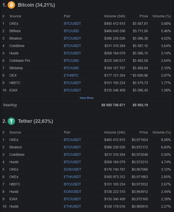 comparação do volume de negociação entre bitcoin e usdt tether