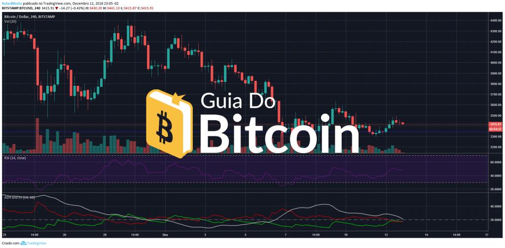 Tasso di cambio 0.05 Bitcoin a Dollaro Americano