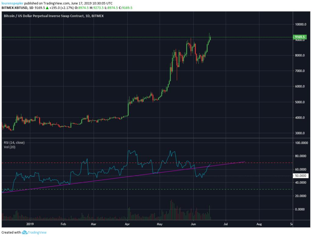 no que é negociado bitcoin hoje?