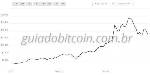 gráfico valorização bitcoin