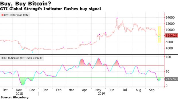 gráfico do bitcoin divulgado pela bloomberg