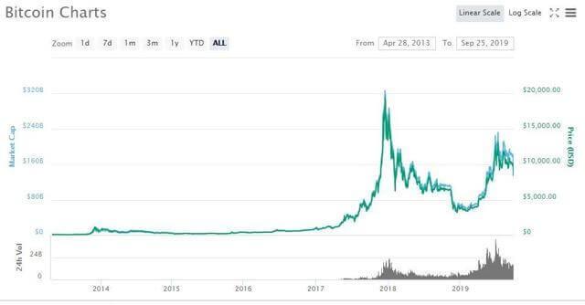 gráfico do bitcoin no coinmarketcap