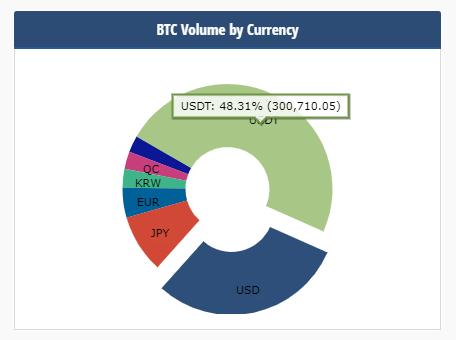 comparativo de moedas negociados em bitcoin