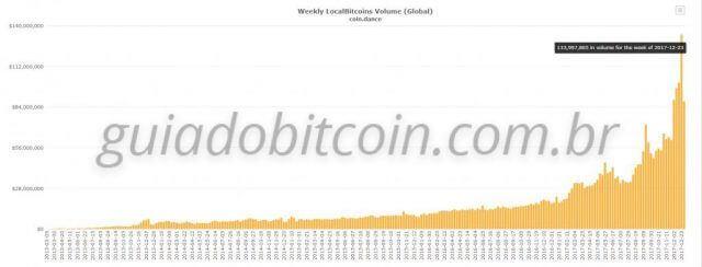 gráfico de volume de negociações da localbitcoins