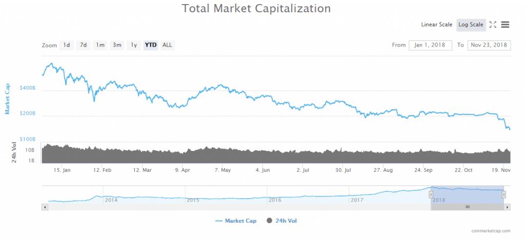 imagem com o gráfico da capitalização de mercado das criptomoedas