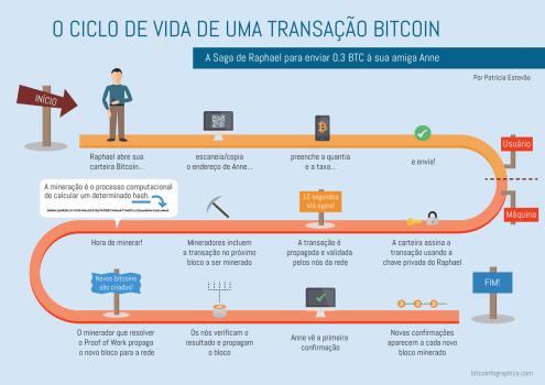 Infográfico de uma transação Bitcoin