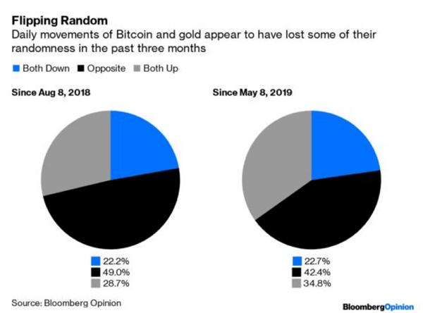 gráfico pizza da correlação do ouro com o Bitcoin