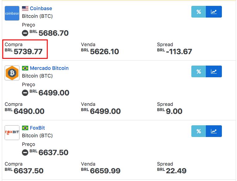 mercado bitcoin mais caro serviços de investimento em criptomoedas
