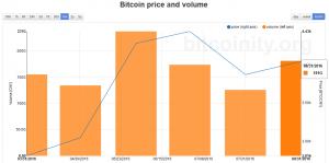 price-volume