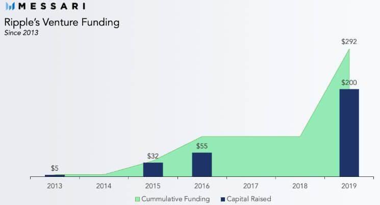 gráfico de investimentos ripple