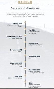 roadmap elements states
