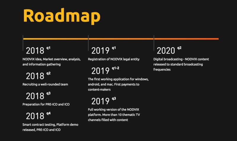 roadmap nodvix