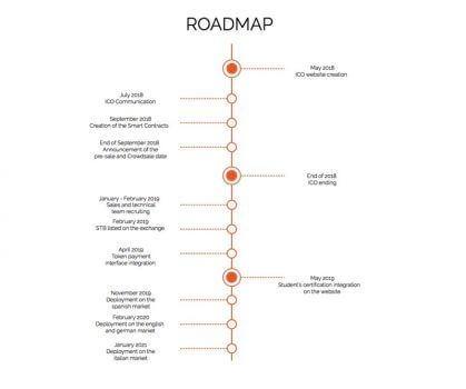 roadmap stoby