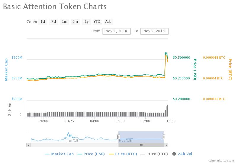 token-bat-price-02-11-2018