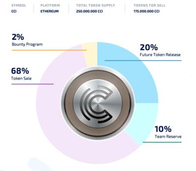 tokens CCI vendidos