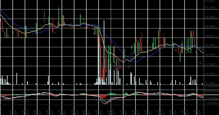 zec-zcash-down-crash-graphic-poloniex