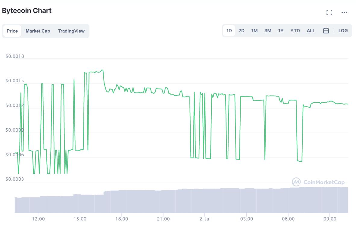 Pilha de Bytecoins contra um fundo de notas de papel.